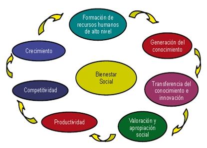 IOrganización del desarrollo a largo plazo en México